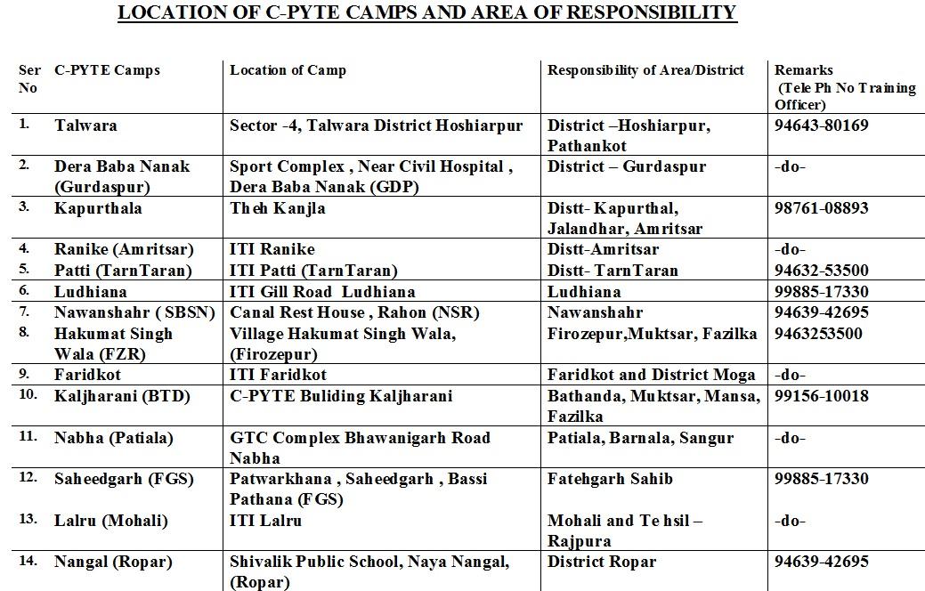 cpytee centres